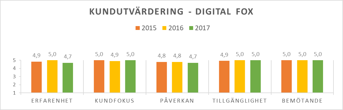 Kundutvärdering - Digital Fox 2015-2017