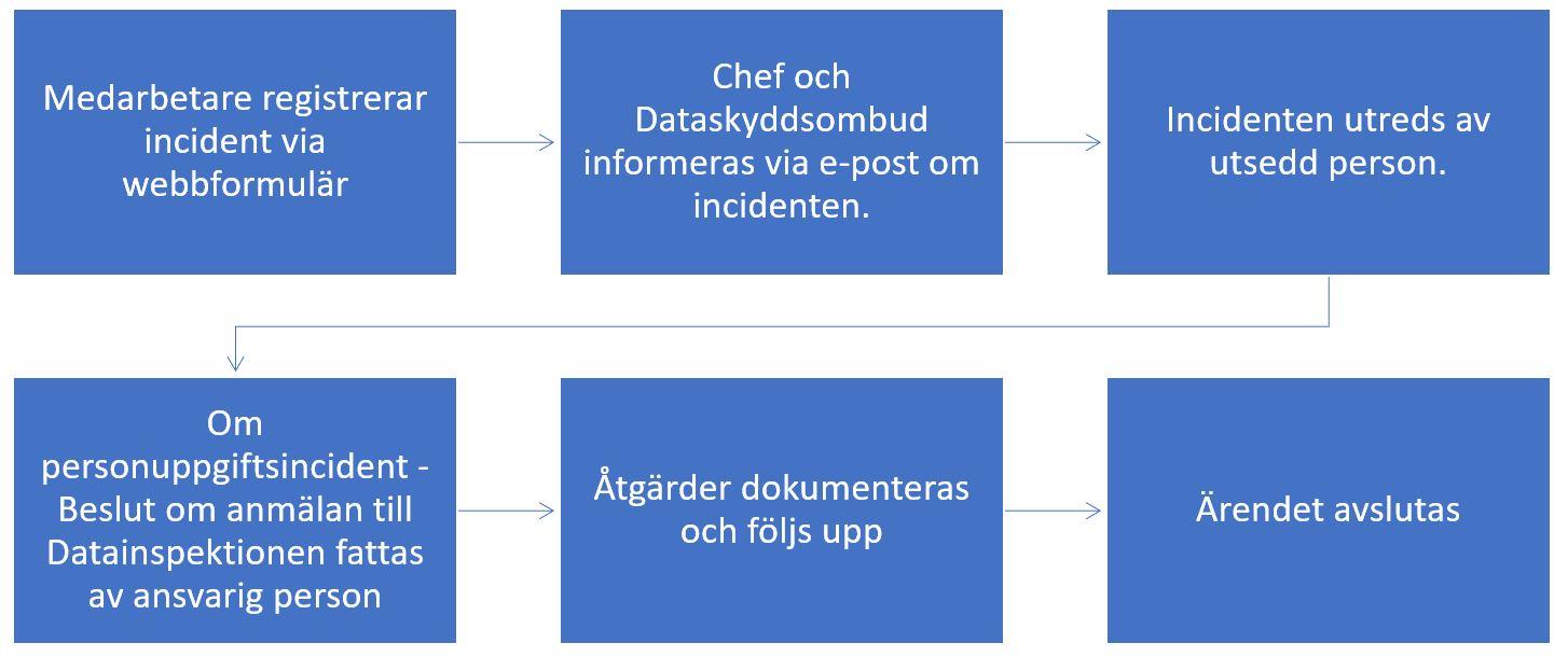 beskrivning av process för informationssäkerhetsincident